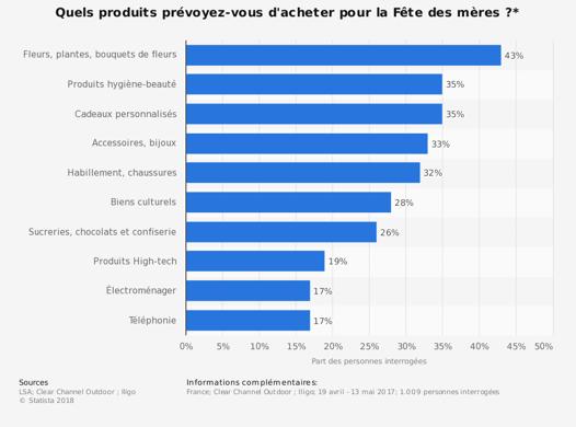 statistic_id709914_intentions-dachat-des-francais-pour-la-fete-des-meres-2017
