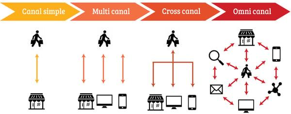 digitz-parcours-multicanal-crosscanal-omnicanal
