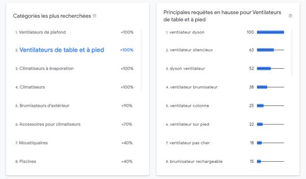 slectionner categorie outil google