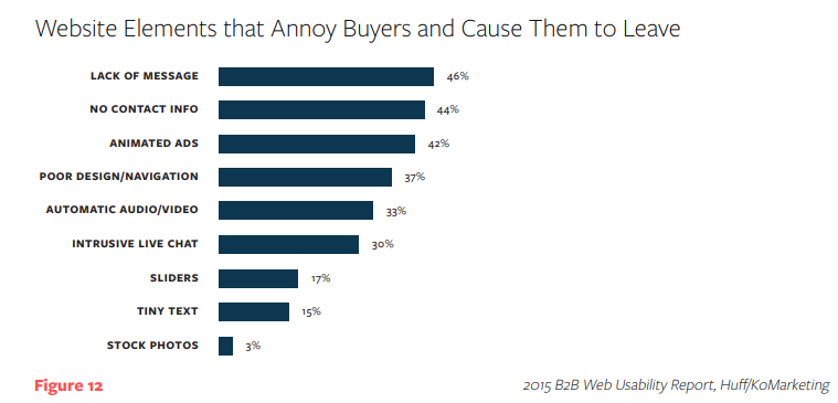 Chart_what_annoys_buyers_on_websites