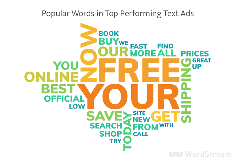popular_words_in_Google_ads