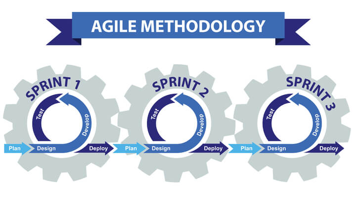 Ecommerce_strategies_AGILE_map_20200915-w720h400