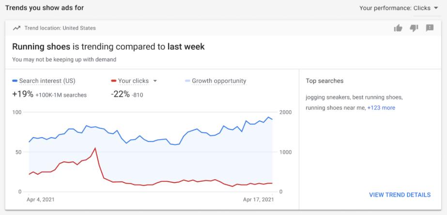 Google Ads_page insights