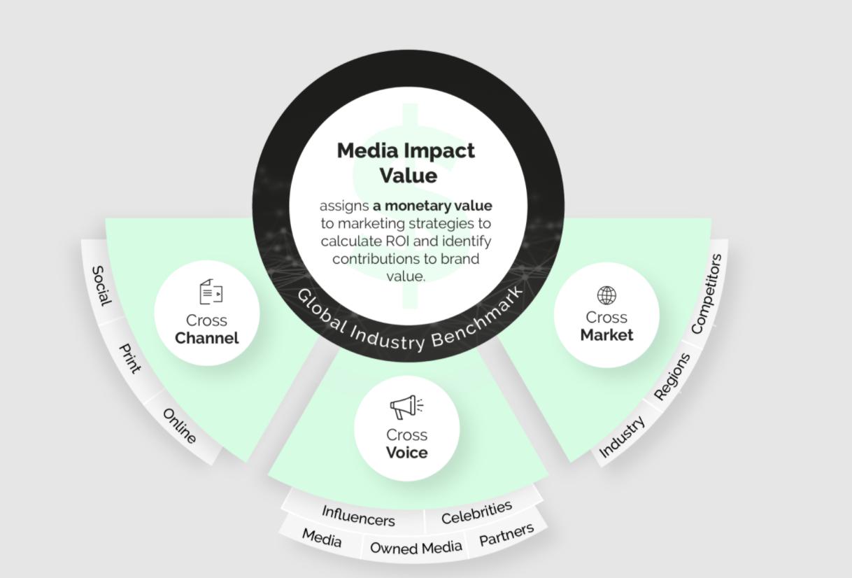 Media Impact Value_1