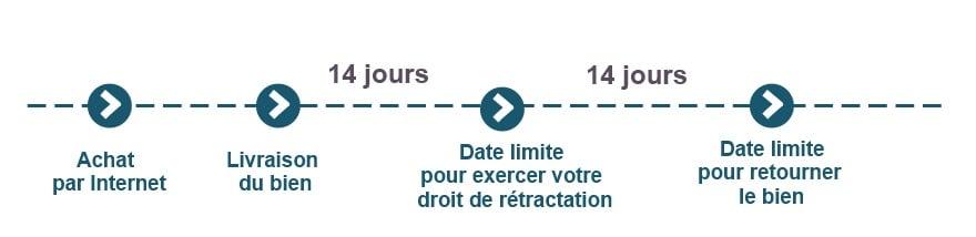 Droit_retractation_chronologie