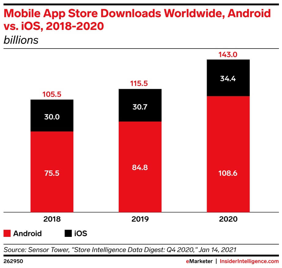 Chart_App_downloads_Android_Apple_In-App_Sales