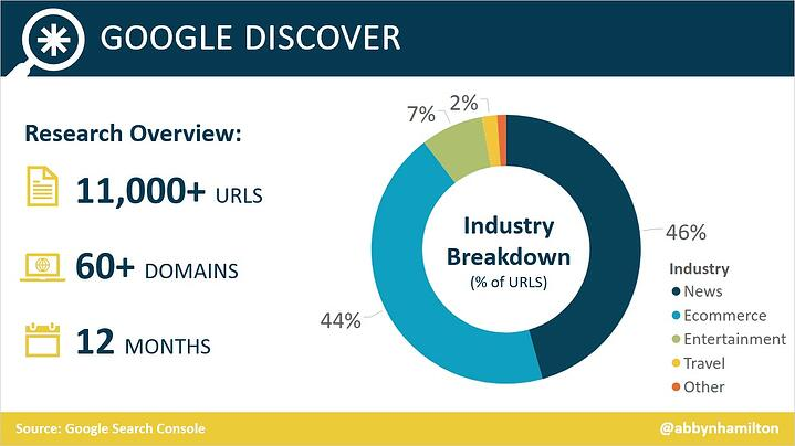 google-discover-research-overview