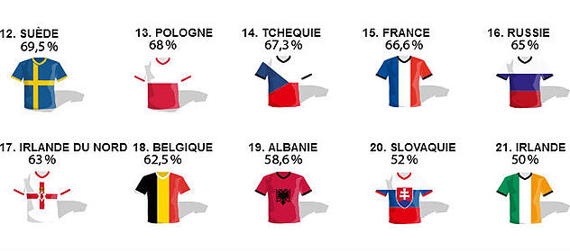 Euro 2016 du e-commerce I Trusted Shops
