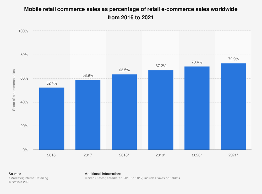 statistic_id806336_global-mobile-retail-commerce-sales-share-2016-2021 (1)